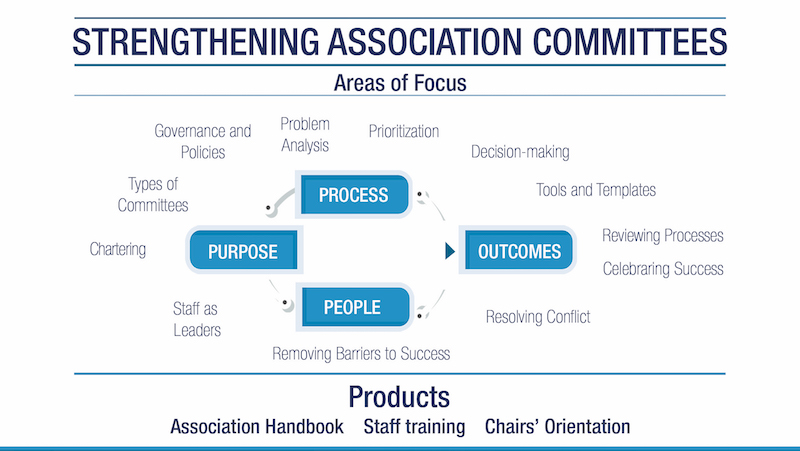 Association Committees – Do they Live up to the Promise or Create Peril