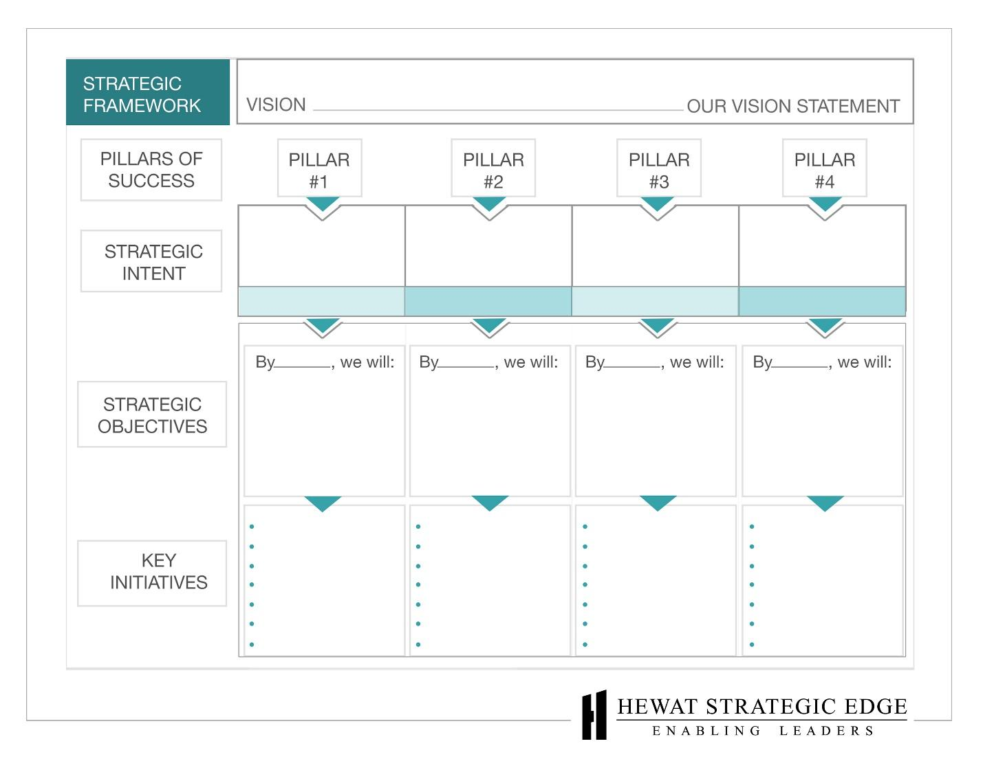 Strategic Framework Directions Vision Objectives