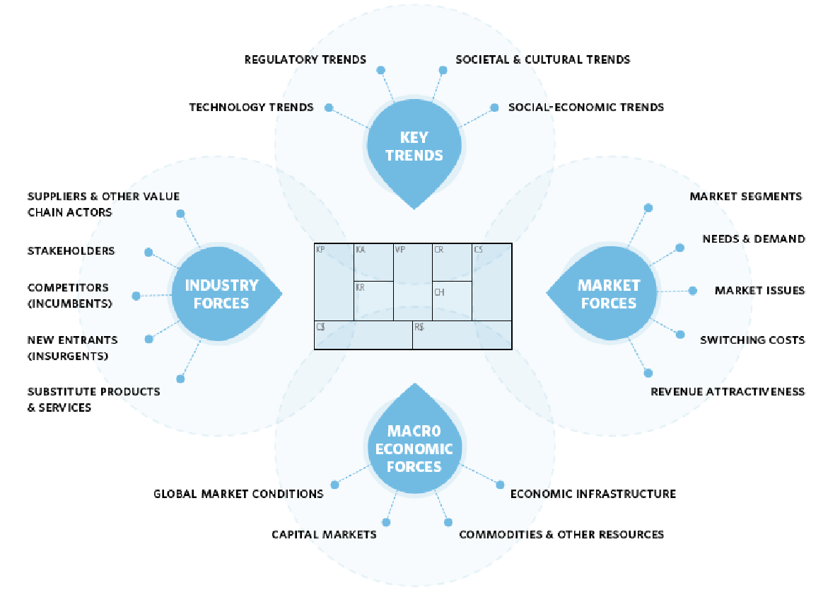 Strategic plan: Assessment of a Business Environment