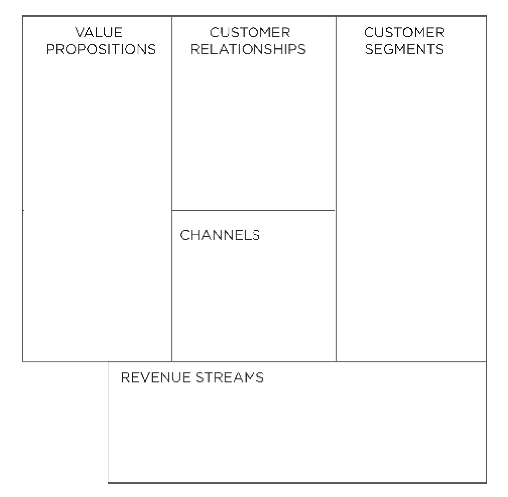 Business Model Canvas - 5 Building Blocks of Value