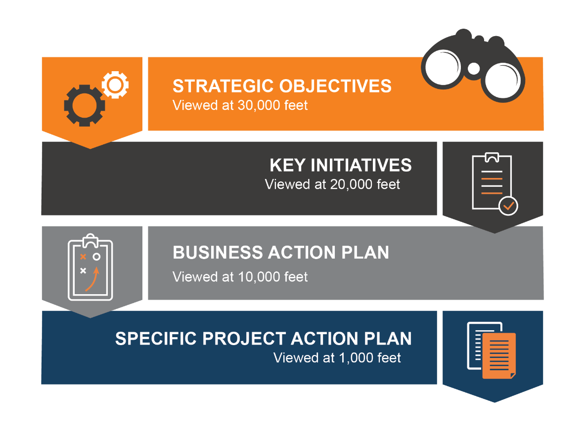 Planning hierarchy business action plan